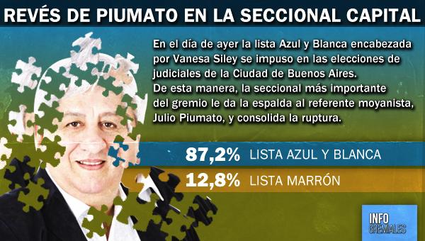 Revés de Piumato en la seccional Capital