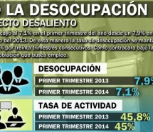 Bajó la desocupación por efecto desaliento