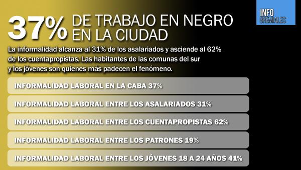 37% de trabajo en negro en la Ciudad
