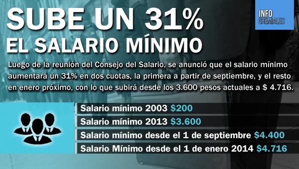 Sube un 31% el Salario mínimo