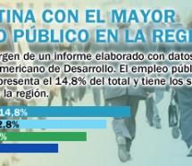 Argentina con el mayor empleo público en la región