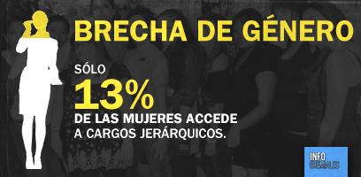 Sólo 13% de las mujeres accede a cargos directivos