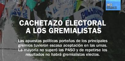 Cachetazo electoral a los gremialistas