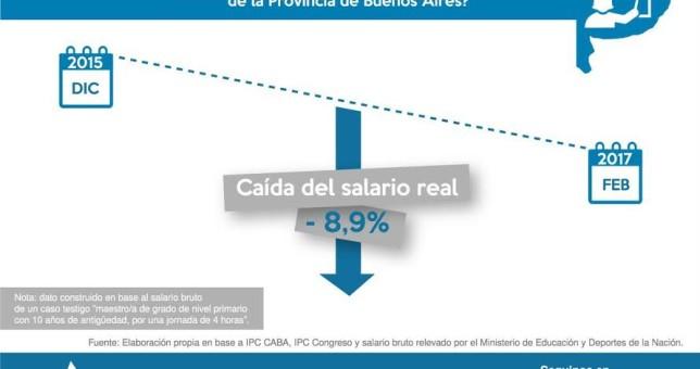 Los docentes bonaerenses perdieron 8,9% de su salario en la gestión Vidal