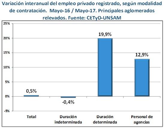 Crecen los contratos temporarios y se precariza el mercado laboral