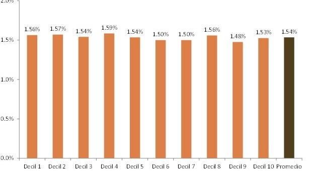 Para los gremios, inflación de septiembre fue de 1,5% y acumula 25,3%