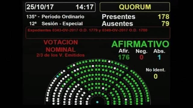 Seis dipusindicalistas votaron el desafuero de De Vido