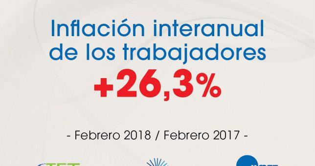 Para los gremios, la inflación de febrero fue del 2,4%