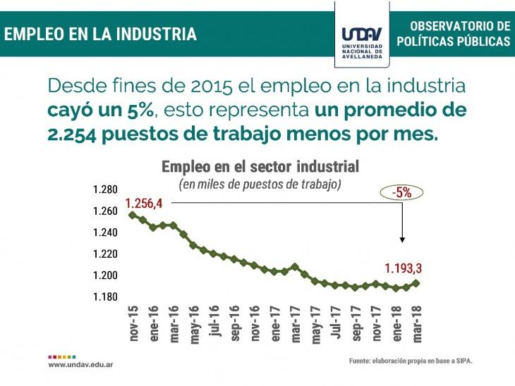 Macri destruyó 2.250 empleos industriales por día