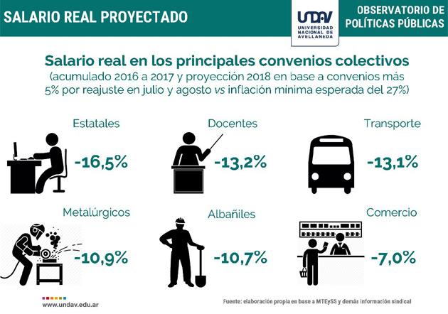 Desde que asumió Macri los salarios privados cayeron 6,5%