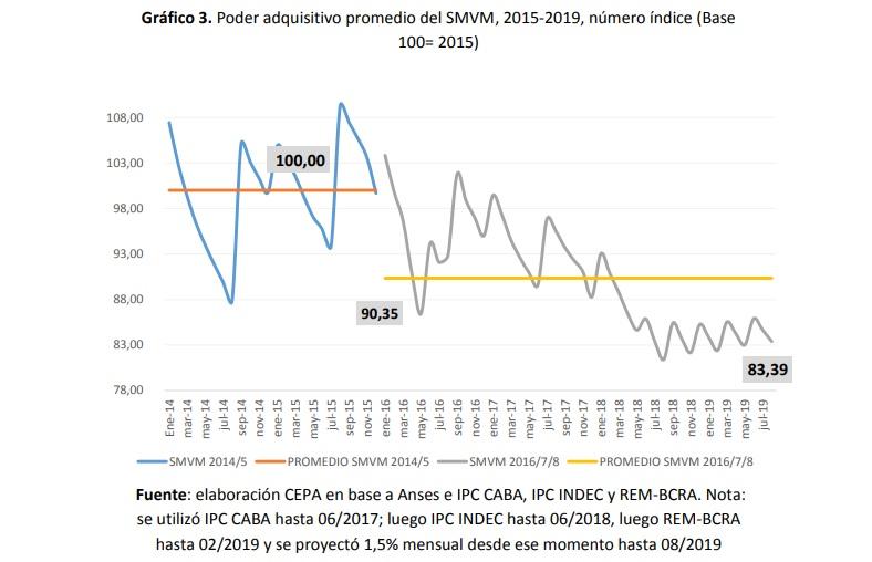Desde que asumió, Macri redujo el Salario Mínimo, medido en dólares, a la mitad