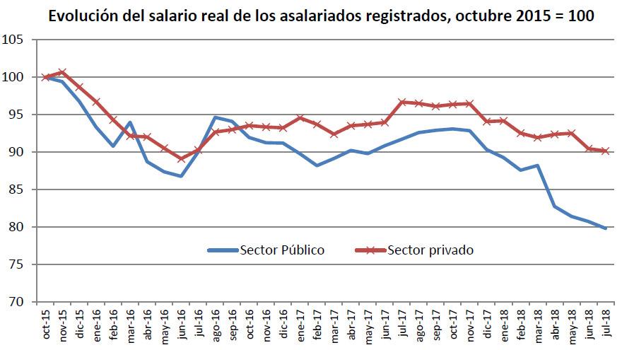 El salario registra la peor caída desde 2002