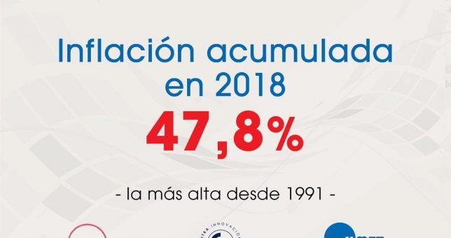 Según la medición de los gremios, la inflación de 2018 fue del 47,8%