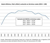 El salario mínimo retrocedió 15 años y está en su nivel más bajo desde 2004
