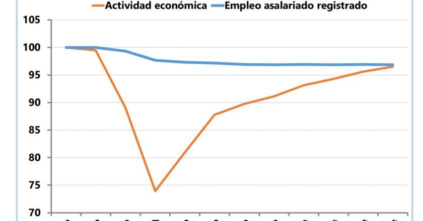 Para la Universidad de San Martín, las políticas de contención lograron que la caída del empleo en pandemia «fuera similar a la atravesada por las economías más desarrolladas»
