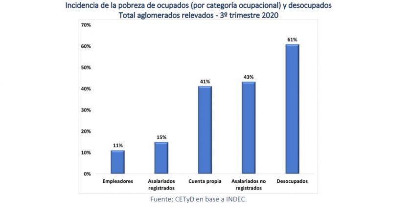 La proporción de cuentapropistas y trabajadores informales bajo la línea de pobreza triplica a la de los trabajadores formales